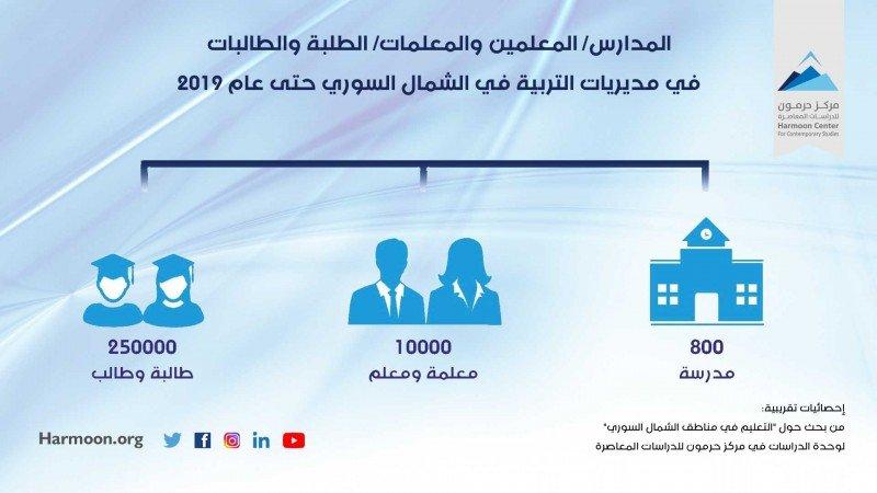المدارس والمدرسين والطلبة في مناطق الشمال السوري