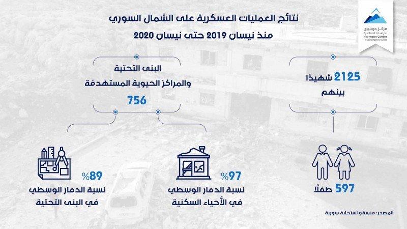 نتائج العمليات العسكرية على الشمال السوري خلال عام