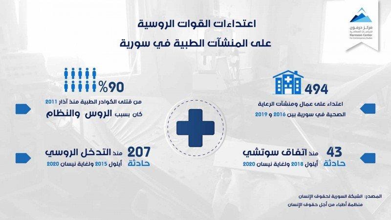 اعتداءات القوات الروسية على المنشآت الطبية في سورية