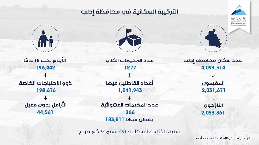 التركيبة السكانية في محافظة إدلب