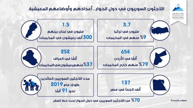 اللاجئون السوريون في دول الجوار