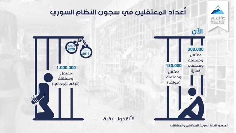 أعداد المعتقلين في سجون النظام السوري
