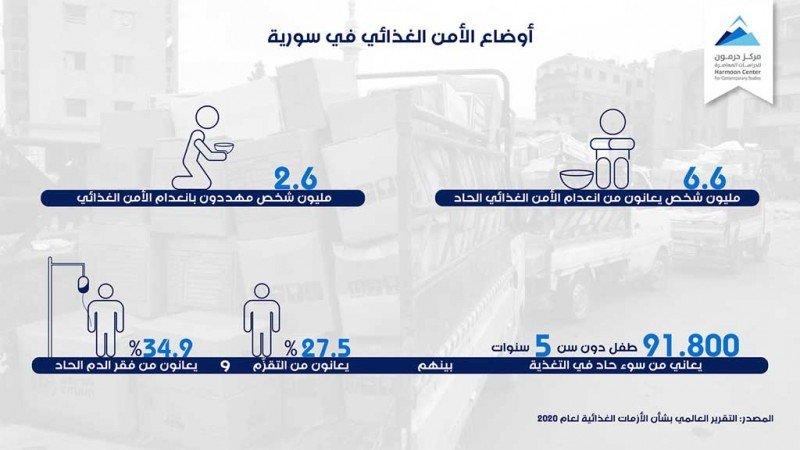 أوضاع الأمن الغذائي في سورية