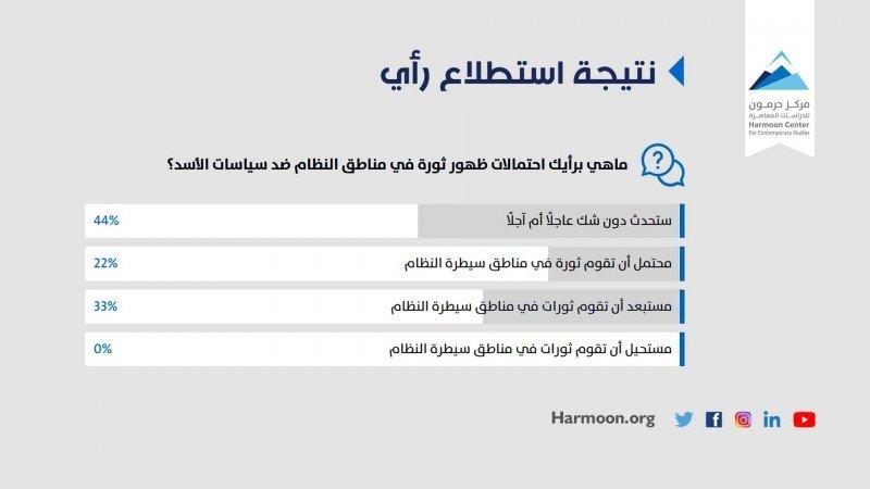 الموقف في مناطق النظام من سياسات الأسد