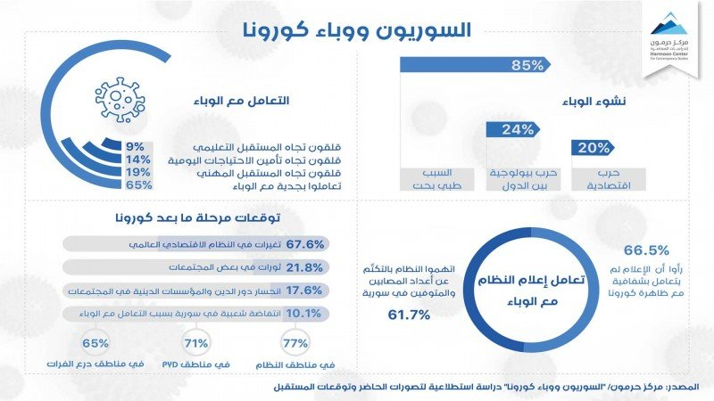 السوريون ووباء كورونا