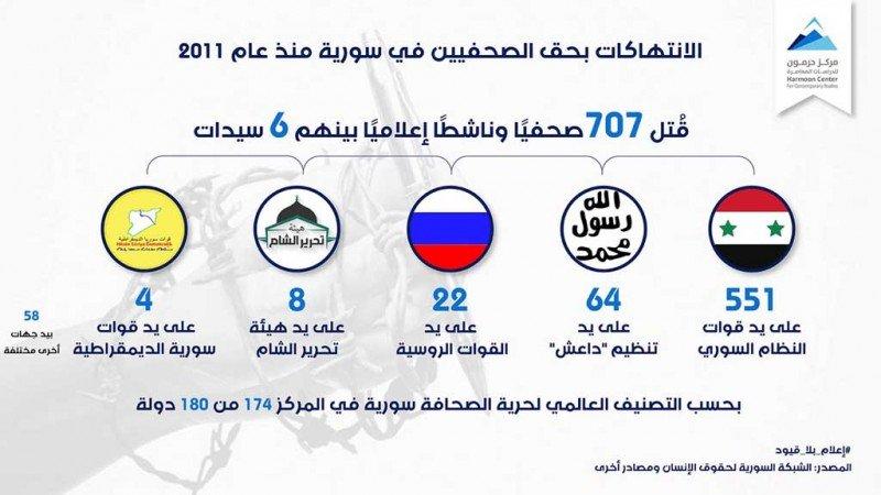الانتهاكات بحق الصحفيين في سورية منذ عام 2011