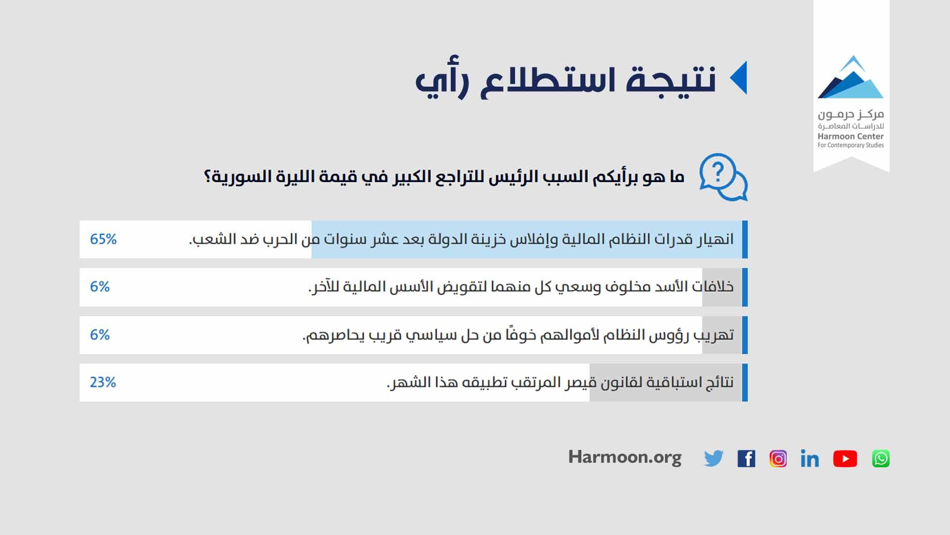 نتائج استطلاع رأي غير بحثي| تراجع قيمة الليرة السورية