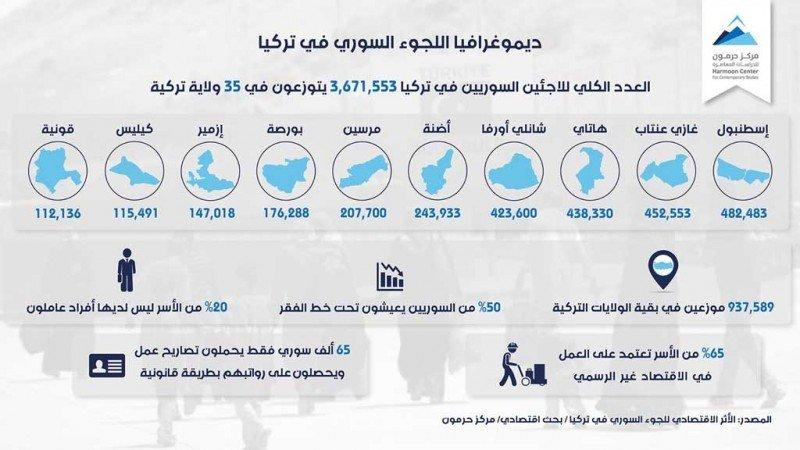 ديموغرافيا اللجوء السوري في تركيا