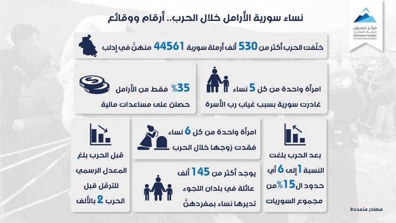 نساء سورية الأرامل خلال الحرب... أرقام ووقائع