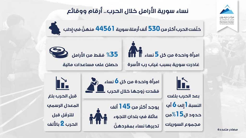 نساء سورية الأرامل خلال الحرب… أرقام ووقائع