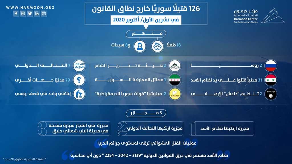 ضحايا سورية خارج نطاق القانون (تشرين الأول/ أكتوبر 2020)