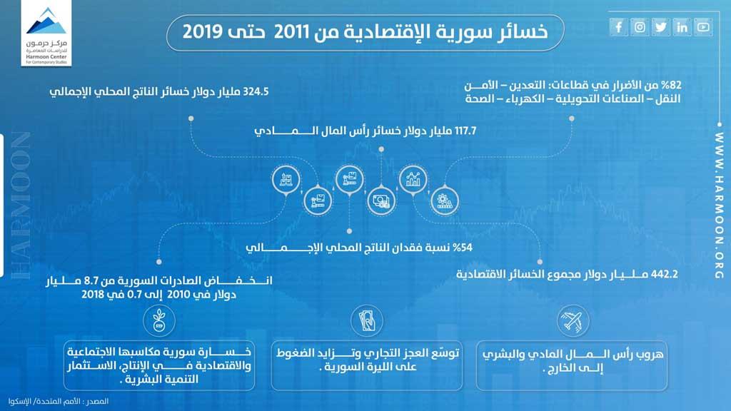 خسائر سورية الاقتصادية من 2011 ولغاية 2019