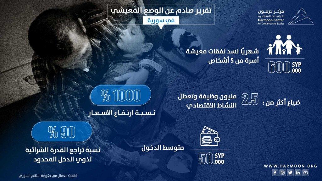 تقرير صادم عن الوضع المعيشي في سورية