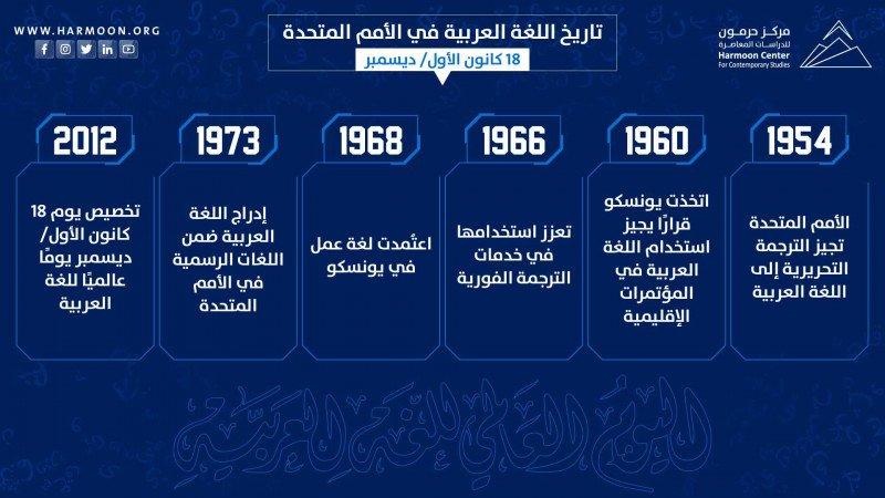 تاريخ اللغة العربية في الأمم المتحدة