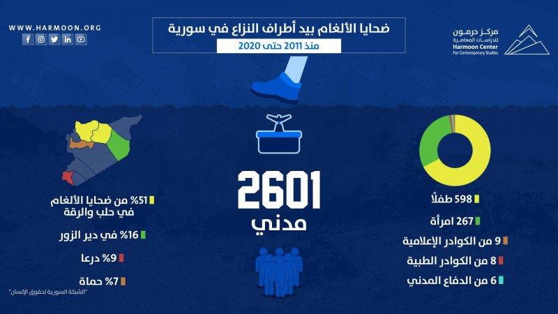 ضحايا الألغام بيد أطراف النزاع في سورية