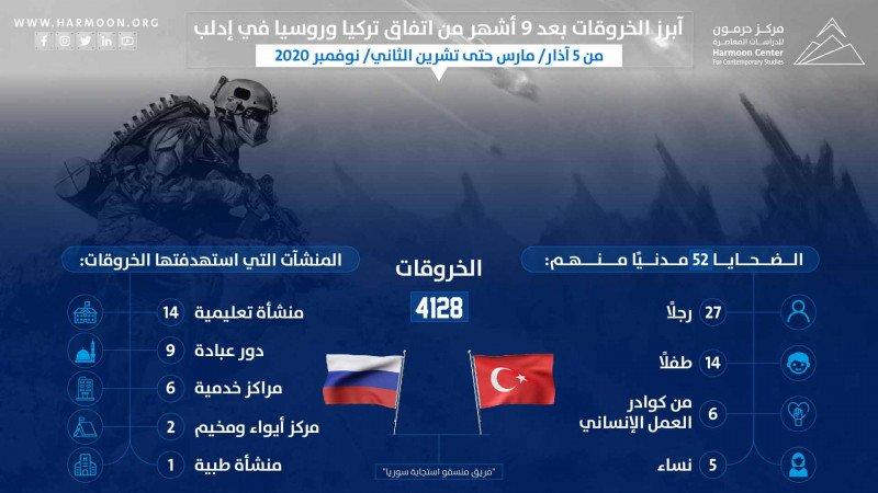 بعد 9 أشهر من اتفاق تركيا وروسيا في إدلب... خروقات وانتهاكات مستمرة