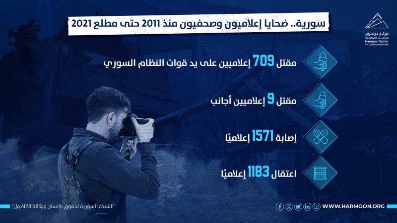سورية... ضحايا إعلاميون وصحفيون