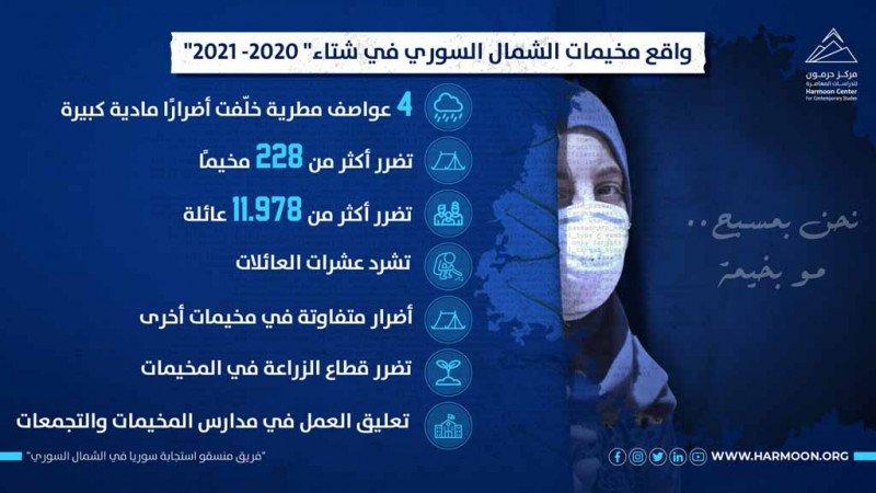 واقع مخيمات الشمال السوري في شتاء 2020 - 2021