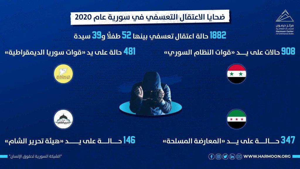 ضحايا الاعتقال التعسفي في سورية عام 2020