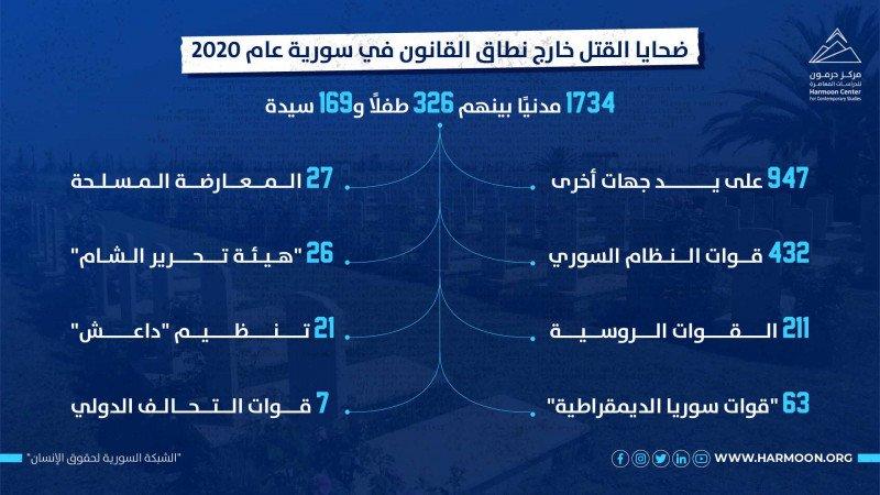 ضحايا القتل خارج نطاق القانون في سورية عام 2020