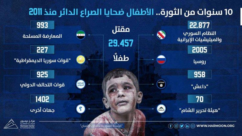 10 سنوات من الثورة.. الأطفال ضحايا الصراع الدائر منذ 2011