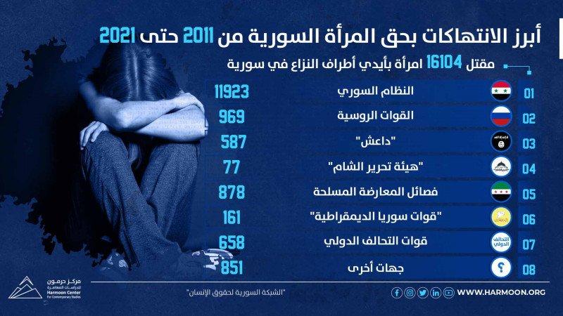 عشر سنوات من الثورة.. أبرز الانتهاكات بحق المرأة السورية