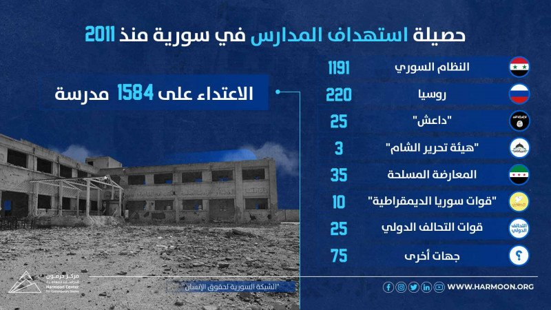 عشر سنوات من الثورة.. حصيلة استهداف المدارس في سورية