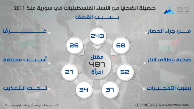 حصيلة الضحايا من النساء الفلسطينيات في سورية منذ 2011