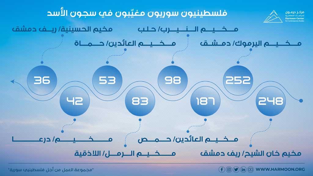 فلسطينيون سوريون مغيّبون في سجون الأسد
