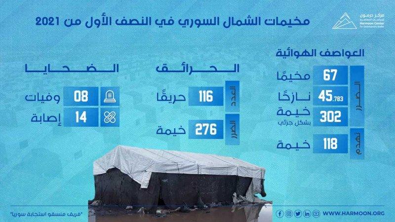 مخيمات الشمال السوري في النصف الأول من 2021
