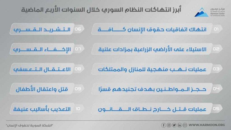 أبرز انتهاكات النظام السوري خلال السنوات الأربع الماضية