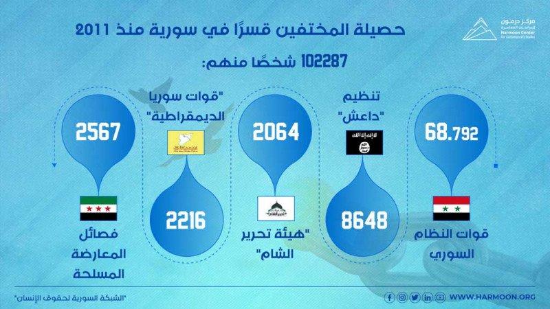 حصيلة المختفين قسرًا في سورية