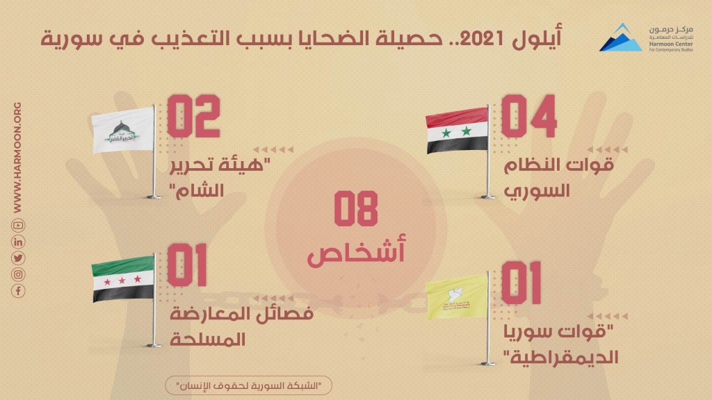 أيلول 2021.. حصيلة الضحايا بسبب التعذيب في سورية
